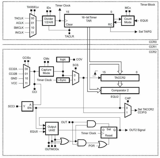 msp430-timer_a-birimi-bloak-diyagrami