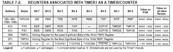 pic16f628-bit1-bit3-register