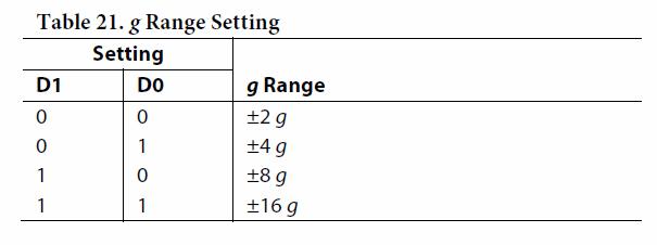adxl345-range-setting