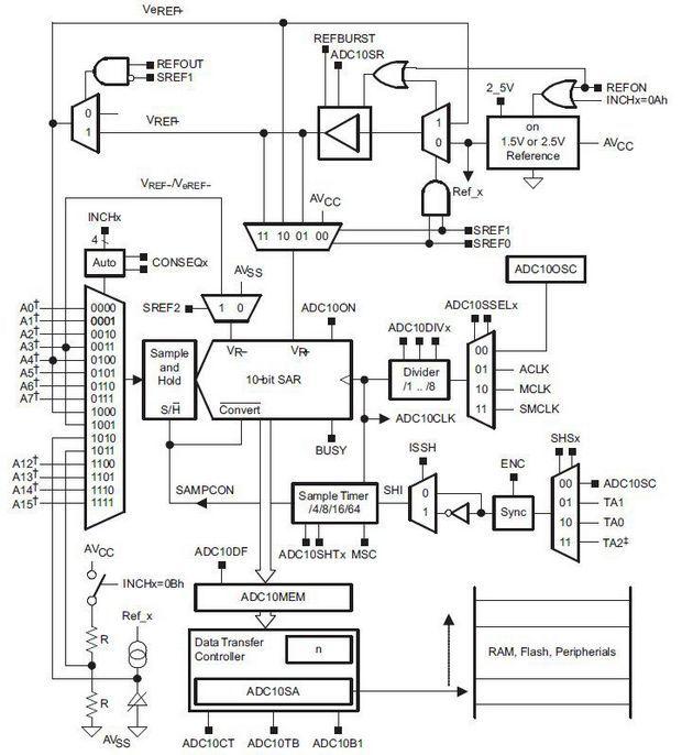 msp430-adc10-blok-diyagrami
