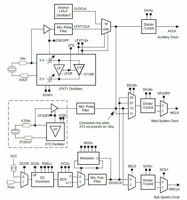 msp430-temel-saat-birimi-msp430f2xx