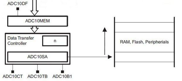 sekil-3-adc10-dtc-birimi-blok-diyagrami