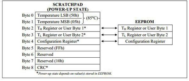 sekil-3-ds18b20-hafizascratchpad-yapisi