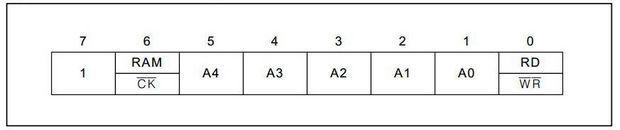 sekil-4-ds1302-kontrol-komutu-yapisi