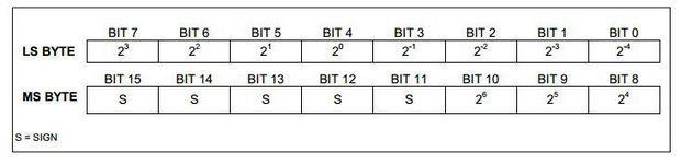 sekil-4-ds18b20-sicaklik-veri-formati