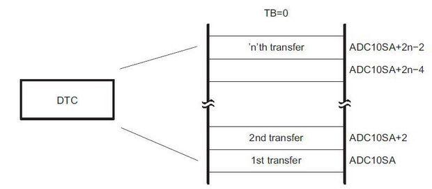 sekil-4-dtc-birimi-tek-blok-transfer-modu