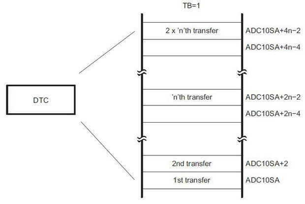 sekil-5-dtc-birimi-cift-blok-transfer-modu