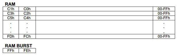sekil-7-ds1302-ram-bellek-haritasi