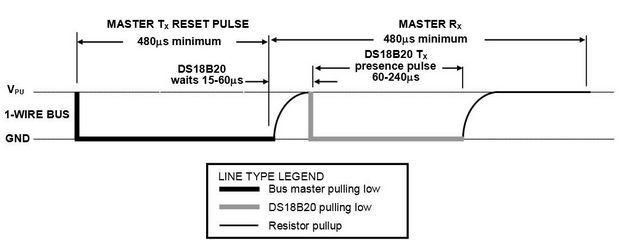 sekil-7-reset-ve-var-olma-isaretleri-zamanlamalari