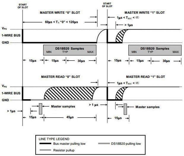 sekil-8-1-wire-okuma-yazma-zamanlamalari