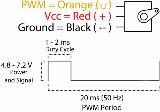 beaglebone-servo-motor-pwm-orange