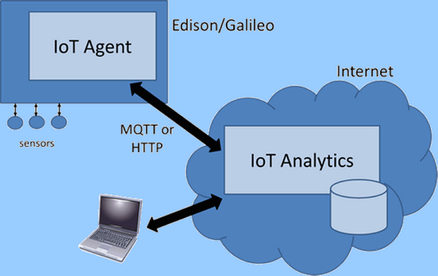 bulut-tabanli-analitik-sistemi-cloud-based-analytics-system