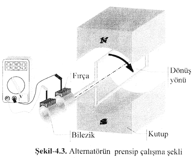 alternatorun-prensip-calisma-sekli
