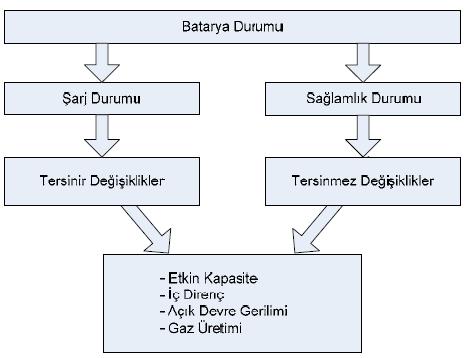batarya-sarj-tersinmez-direnc-pil-lipo