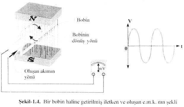 bir-bobin-haline-getirilmis-iletken-ve-olusan-e-m-k-mn-sekli