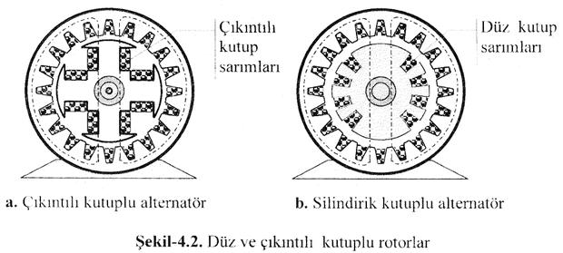duz-ve-cikintili-kutuplu-rotorlar-senkron-generator-alternator