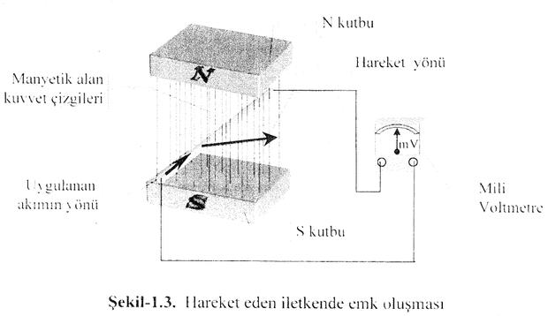 hareket-eden-iletkende-emk-olusmasi