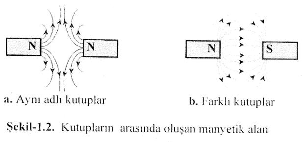 kutuplarin-arasinda-olusan-manyetik-alan-2