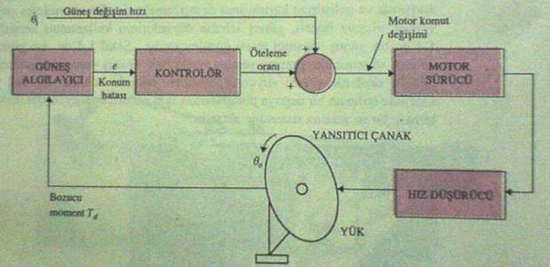 otomatik-kontrol-dersleri-otomatik-denetim