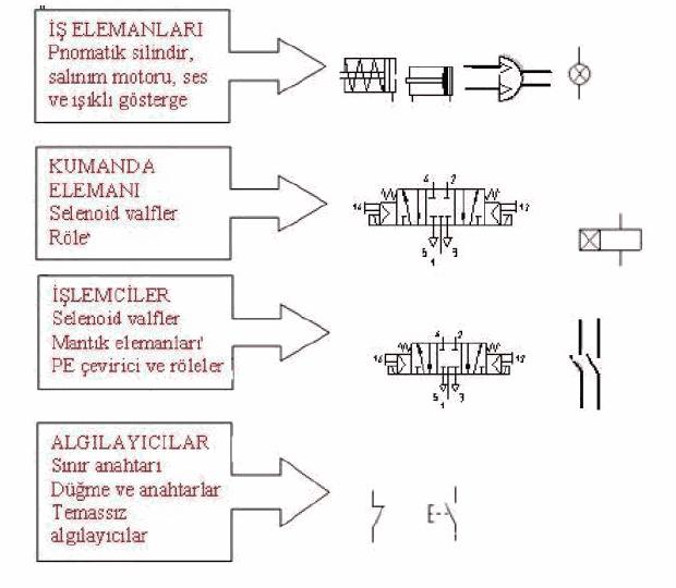 pnomatik-sistemler-pnomatik-nedir