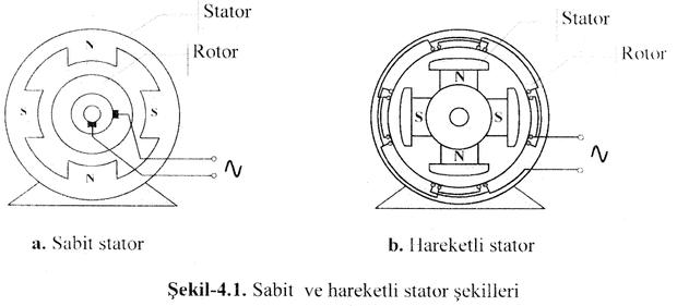 sabit-ve-hareketli-stator-sekilleri-senkron-generator-alternator