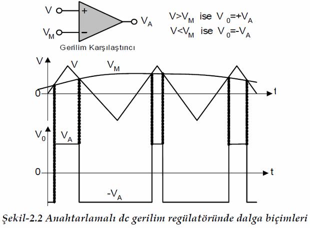 anahtarlamali-dc-gerilim-regulatorunde-dalga-bicimleri