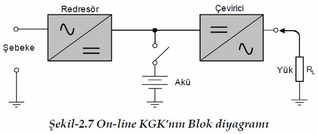 on-line-kgknin-blok-diyagrami