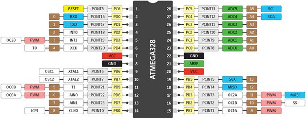 ardu-pinout-arduino-atmega328