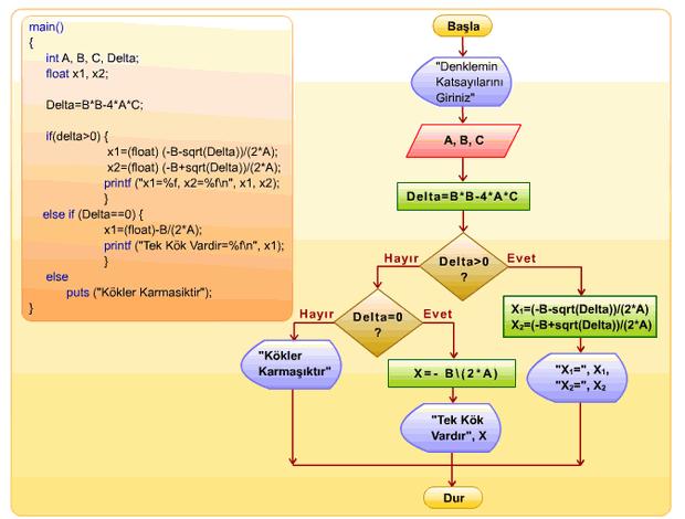islemci-makina-kodu-assembly-dili-programlama-dilleri-veritabani-sql-bol-yonet-yaklasimi