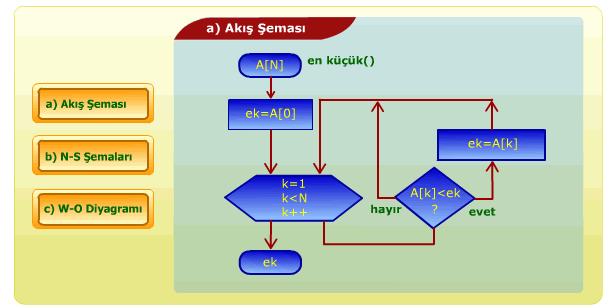 veri-yapilari-algoritmalar-hazir-program-gelistirme-araclari