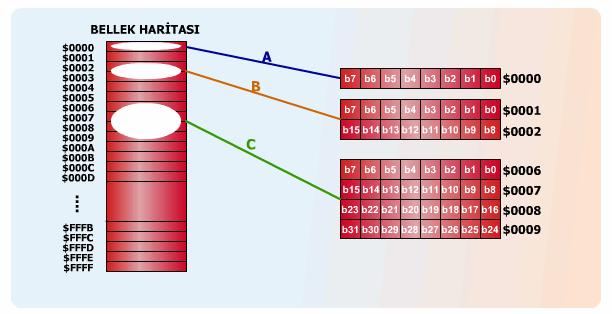yazilim-program-donanim-ve-bellek-isletim-sistemi-veri-yapisi-veri-modeli-algoritma
