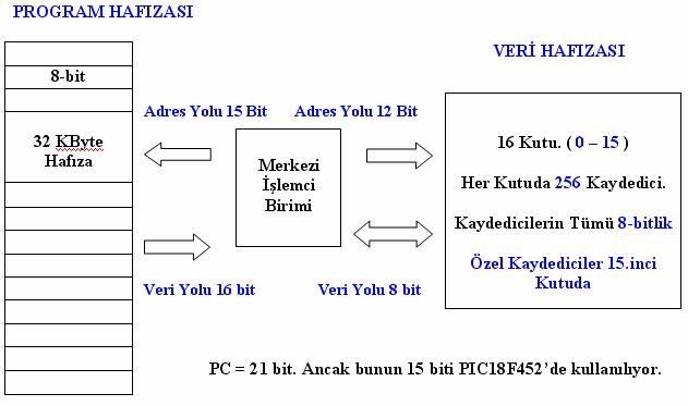 pic-18f452-program-hafizasi-bilgi-data