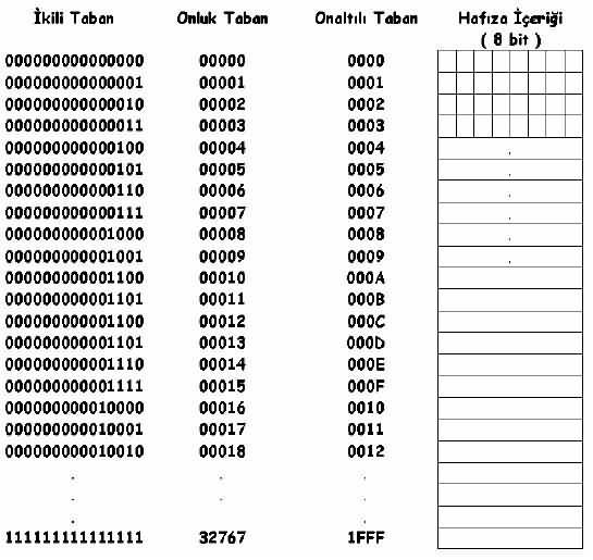 pic-18f452-program-hafizasinin-adreslenmesi