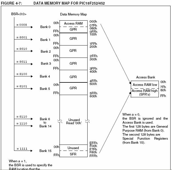 pic18f452-data-memory-map