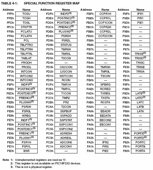 pic18f452-data-memory-map2