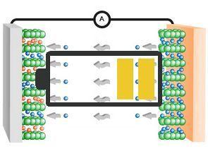 Li-ion Li-PO LifePO4 Piller Hakkında