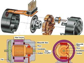 Fırçasız DC Motor