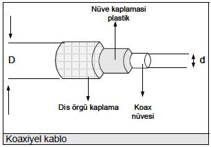 koaxiyel-kablo
