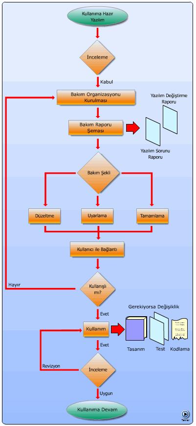 yazilim-halstead-mccabe-yazilim-muhendislik-tasarim-veriler-konfigrasyon