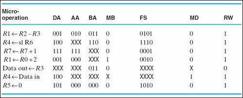 cpu-degisen-veri-yolu-degerlerinin-sayisal-degerleri