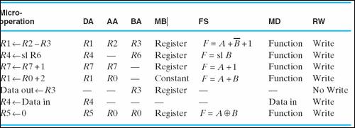 cpu-yapilacak-islemler-ve-etkilenen-veri-yolu-ogeleri