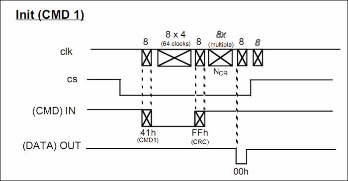 init-cmd1