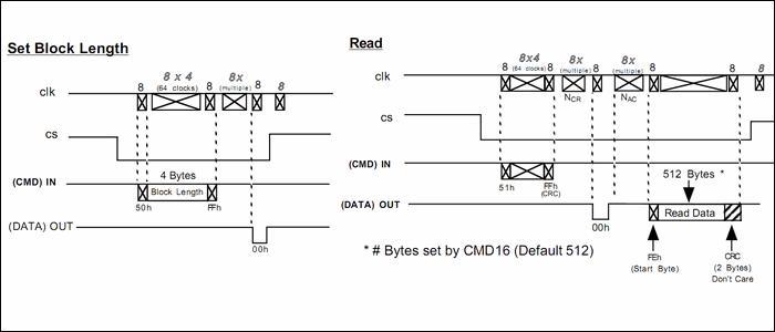 set-block-read-mmc-sd2