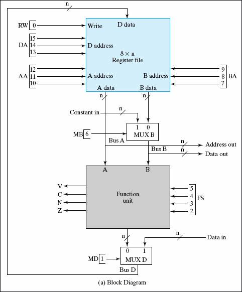 cpu veri yolu