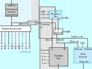 VHDL ile 8 Bit CPU Tasarımı