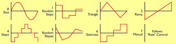 pic12f1501-waveform-flanger-lfo-modulated-clock-signal-pic12f1501
