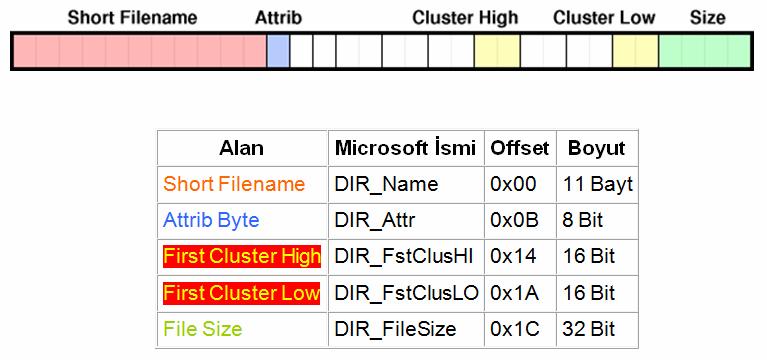 fat32-alan-microsoft-ismi-offset-boyut