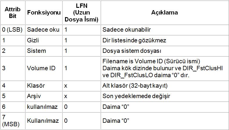 fat32-attrib-bit-lfn-aciklama-fonksiyon