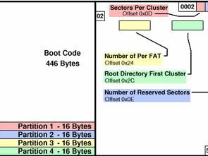 FAT32 Dosya Sistemi