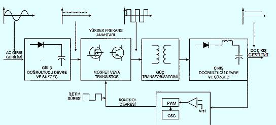 anahtarlamali-guc-kaynagi-blok-diyagrami-smps